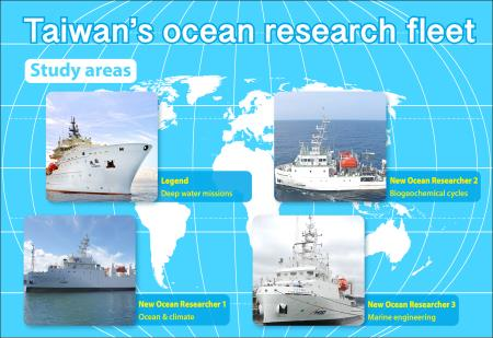 Investing in ocean research