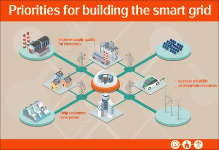 Building Taiwan's smart grid