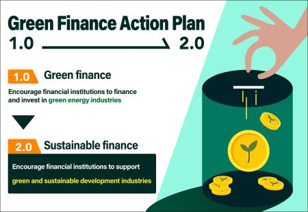 Green Finance Action Plan 2.0