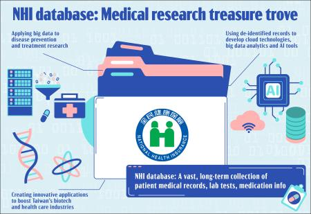Innovative applications of National Health Insurance database