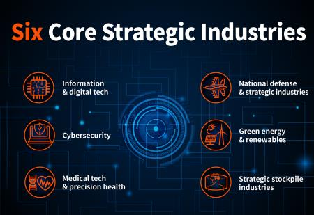 Promoting the Six Core Strategic Industries