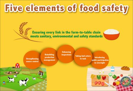 Five-point Food Safety Policy