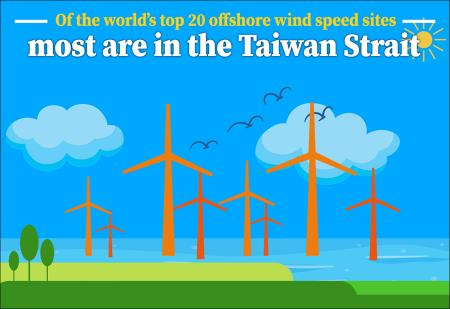Offshore wind-power generation